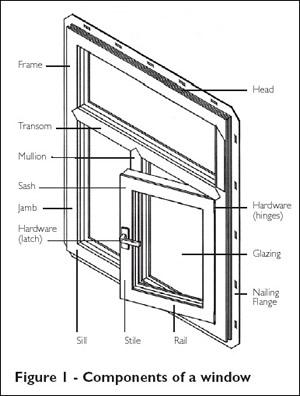 Components of Window Glass